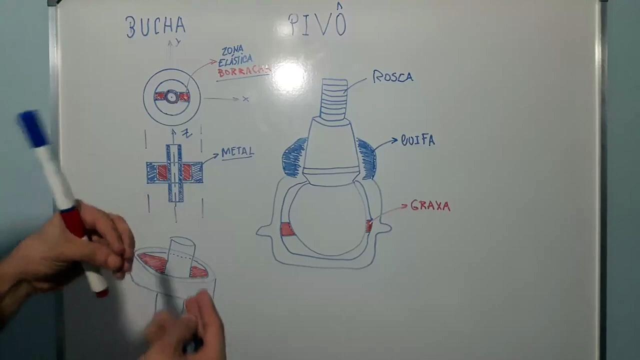 Sistema de Suspensão dos Automóveis - #Parte2: Componentes da suspensão e suas funções